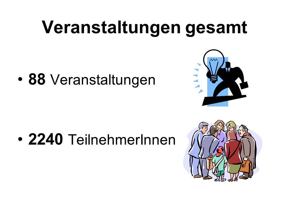 Veranstaltungen gesamt 88 Veranstaltungen 2240 TeilnehmerInnen