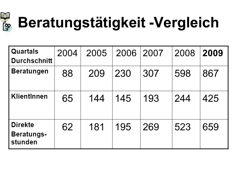 Beratungstätigkeit -Vergleich Quartals Durchschnitt 200420052006200720082009 Beratungen 88209230307598867 KlientInnen 65144145193244425 Direkte Beratu