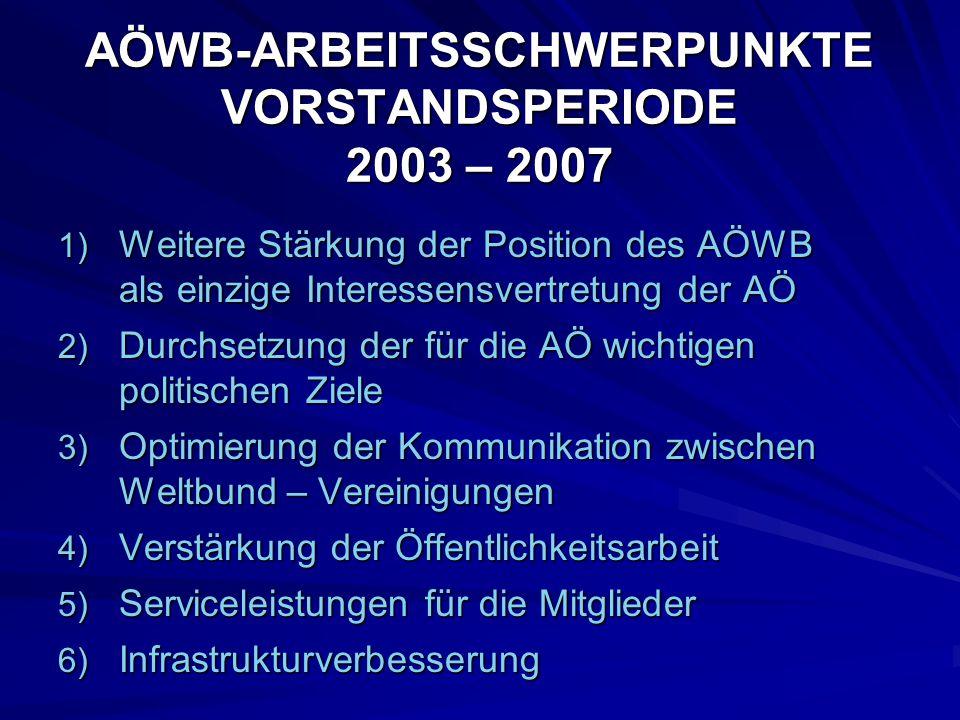 1) Weitere Stärkung der Position des AÖWB als einzige Interessensvertretung der AÖ 2) Durchsetzung der für die AÖ wichtigen politischen Ziele 3) Optim