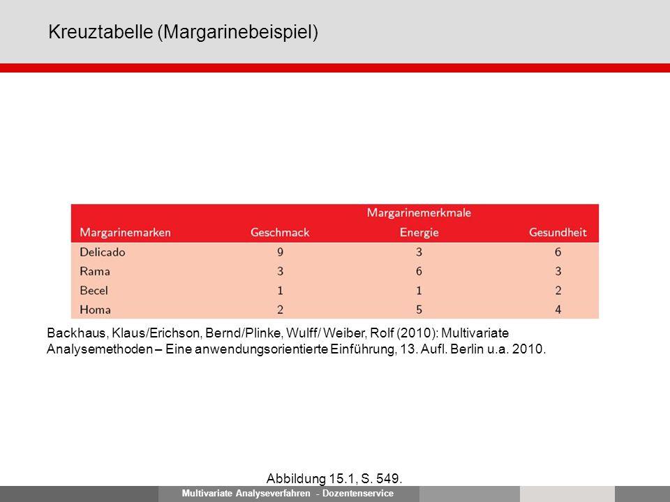 Multivariate Analyseverfahren - Dozentenservice Korrespondenzanalyse für das Margarinebeispiel (Symmetrische Normalisierung) Abbildung 15.2, S.