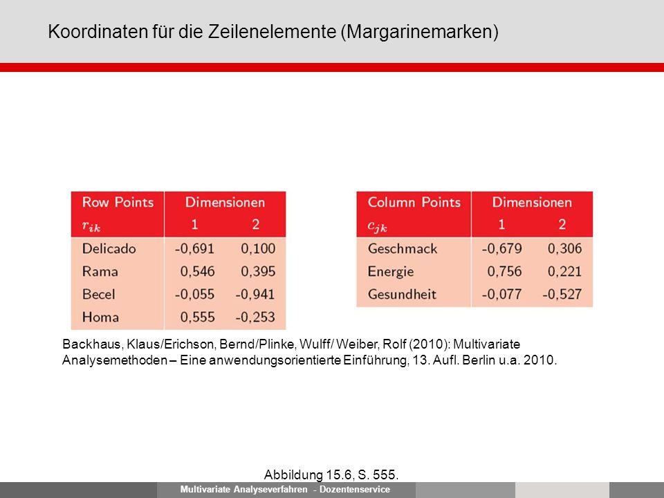 Multivariate Analyseverfahren - Dozentenservice Koordinaten für die Zeilenelemente (Margarinemarken) Abbildung 15.6, S.
