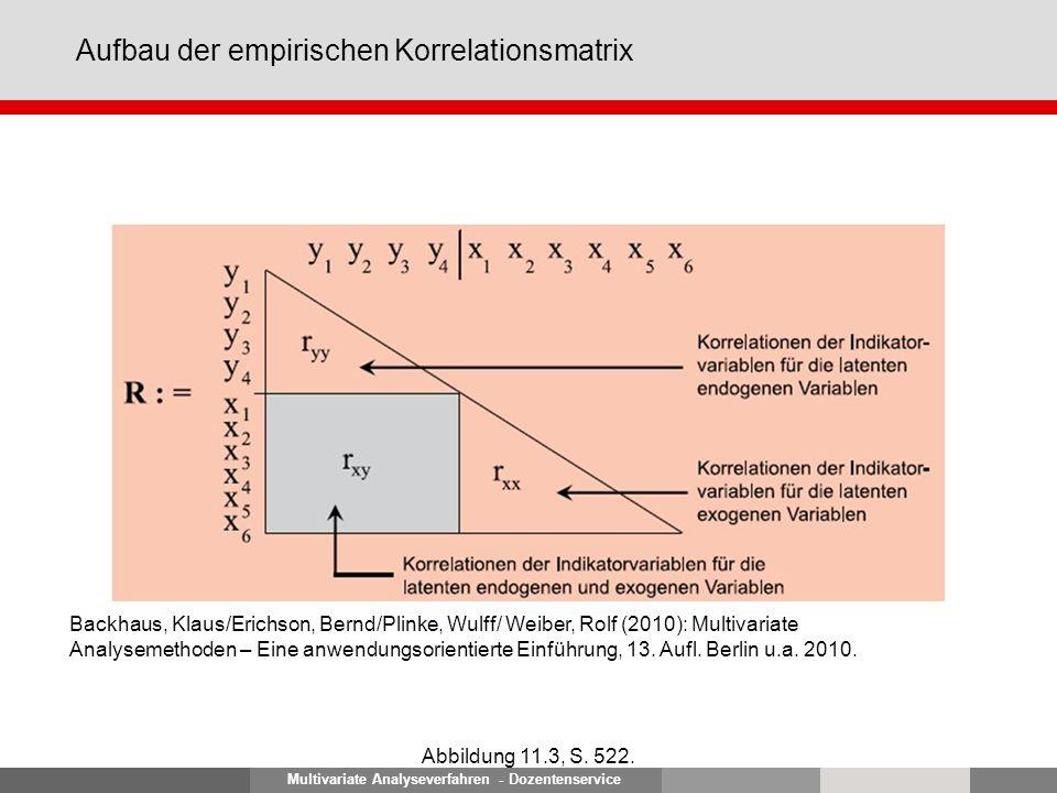 Multivariate Analyseverfahren - Dozentenservice Aufbau der empirischen Korrelationsmatrix Abbildung 11.3, S.