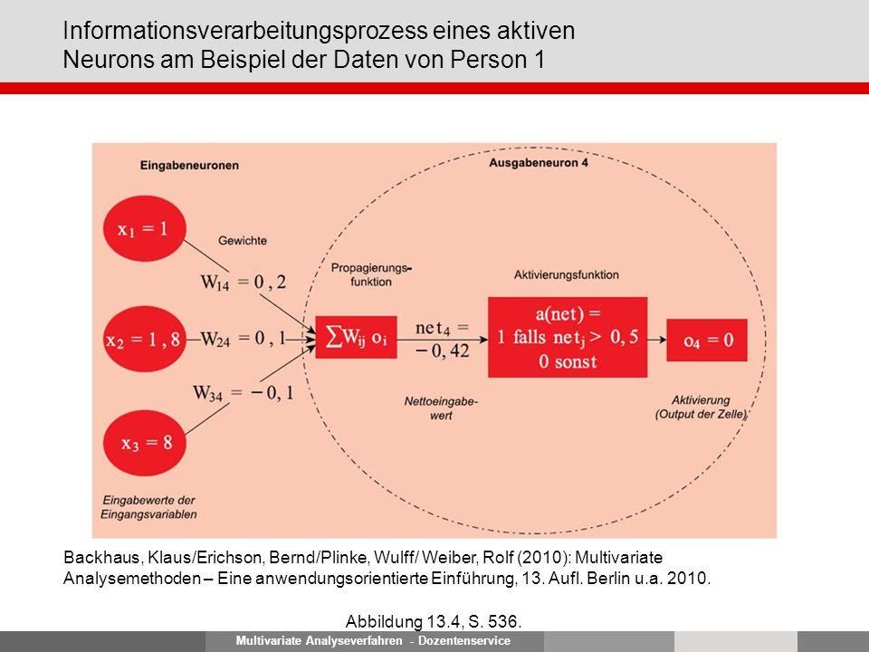 Multivariate Analyseverfahren - Dozentenservice Informationsverarbeitungsprozess eines aktiven Neurons am Beispiel der Daten von Person 1 Abbildung 13