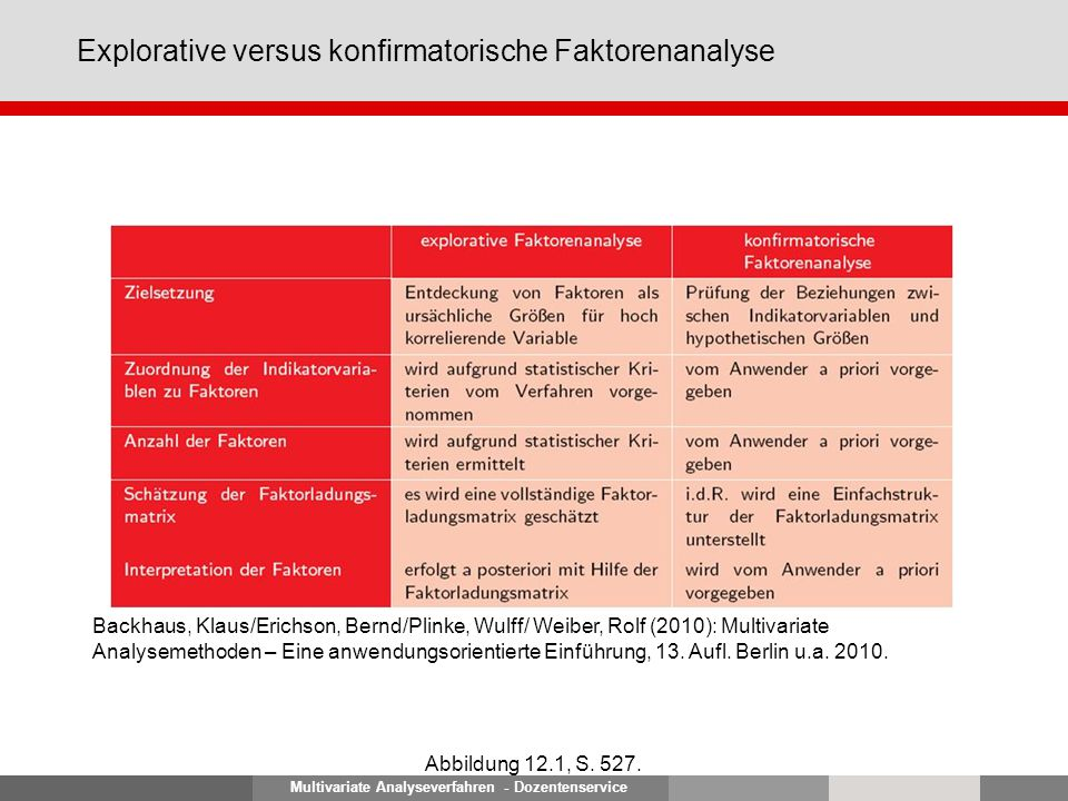 Multivariate Analyseverfahren - Dozentenservice Explorative versus konfirmatorische Faktorenanalyse Abbildung 12.1, S. 527. Backhaus, Klaus/Erichson,