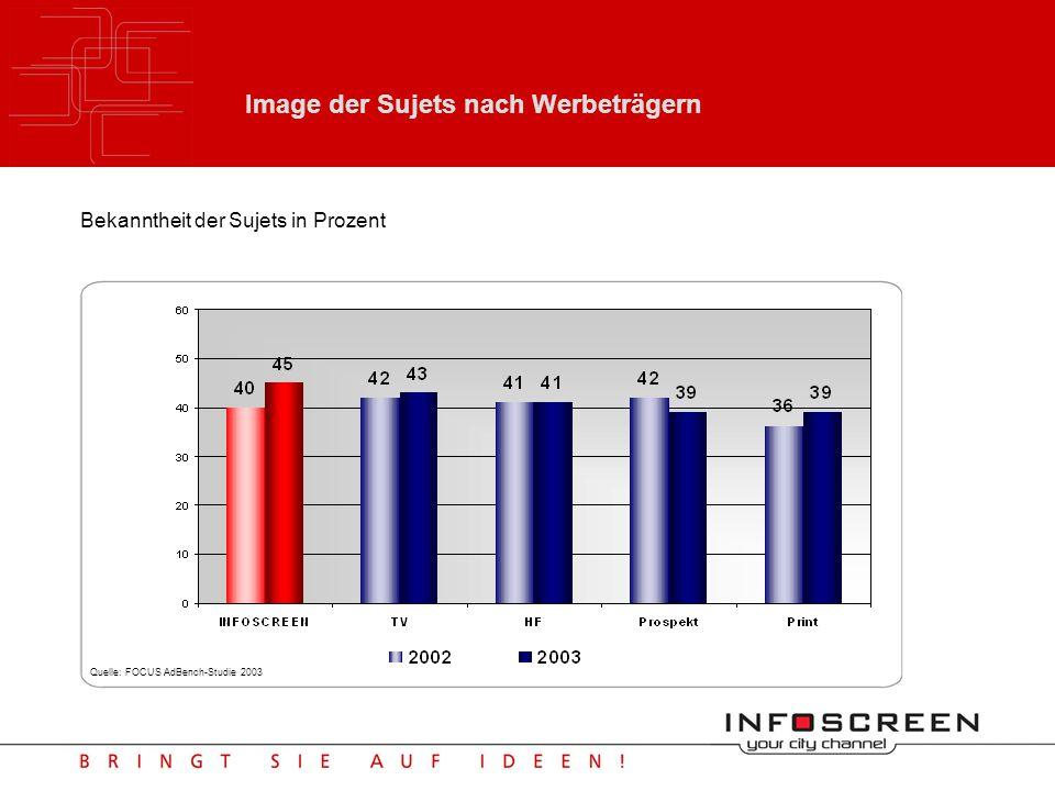 INFOSCREEN im FOCUS | Werbeeffizienz INFOSCREEN weist gegenüber den klassischen Werbeträgern die höchste Werbeeffizienz aus (= Werbeaufwand/ Bekanntheit).