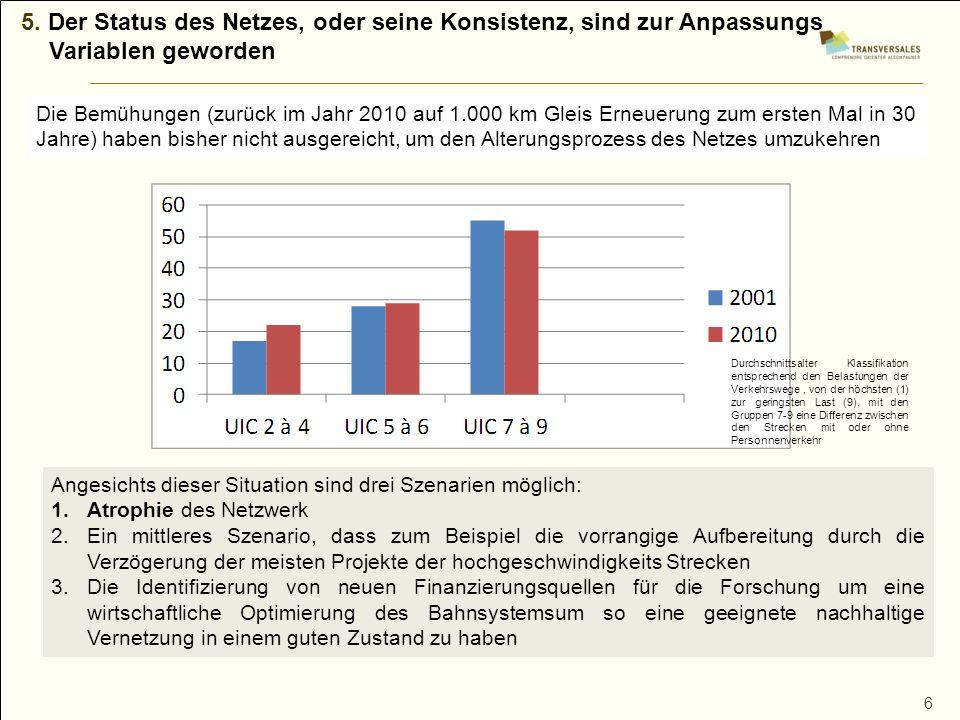 6 5. Der Status des Netzes, oder seine Konsistenz, sind zur Anpassungs Variablen geworden Die Bemühungen (zurück im Jahr 2010 auf 1.000 km Gleis Erneu