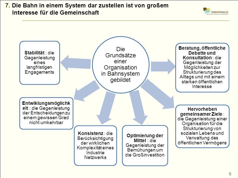 8 7. Die Bahn in einem System dar zustellen ist von großem Interesse für die Gemeinschaft Die Grundsätze einer Organisation in Bahnsystem gebildet Sta