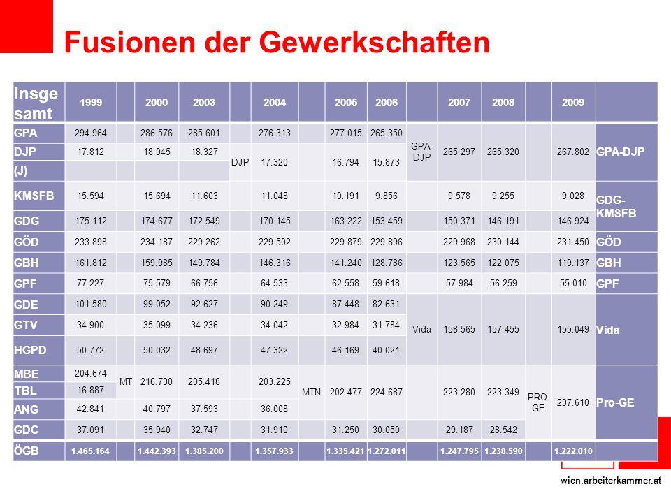 wien.arbeiterkammer.at Fusionen der Gewerkschaften Insge samt 1999 20002003 2004 20052006 20072008 2009 GPA 294.964 286.576285.601 276.313 277.015265.