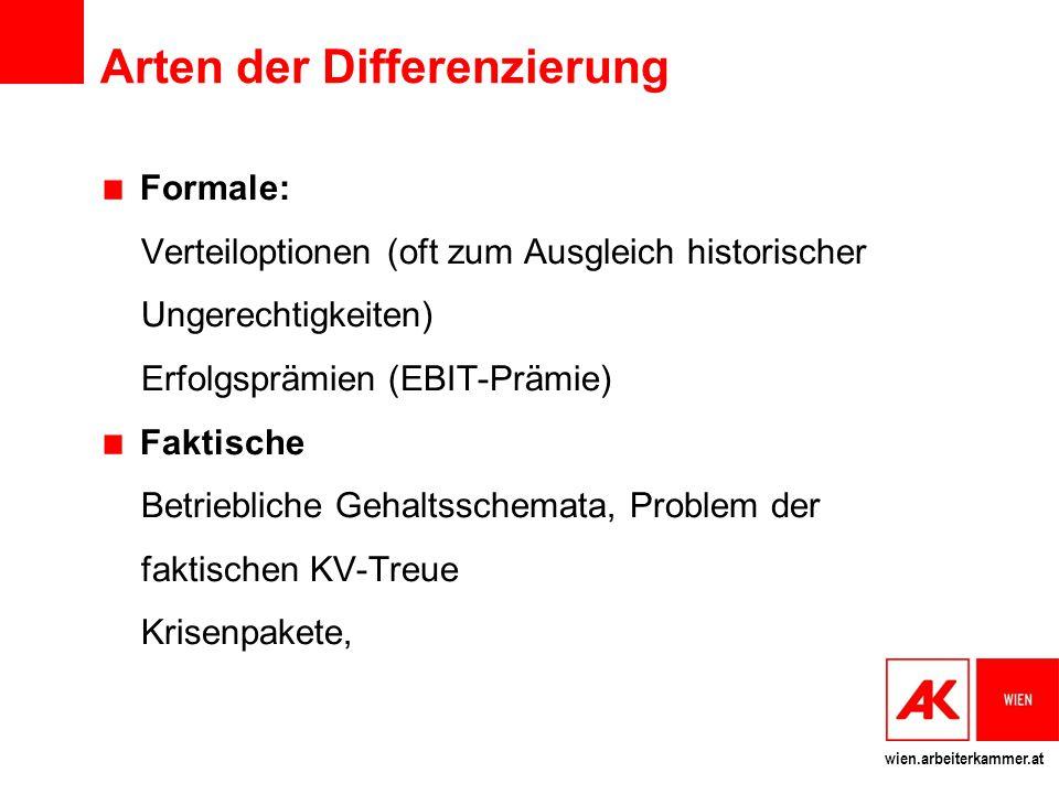 wien.arbeiterkammer.at Arten der Differenzierung Formale: Verteiloptionen (oft zum Ausgleich historischer Ungerechtigkeiten) Erfolgsprämien (EBIT-Präm