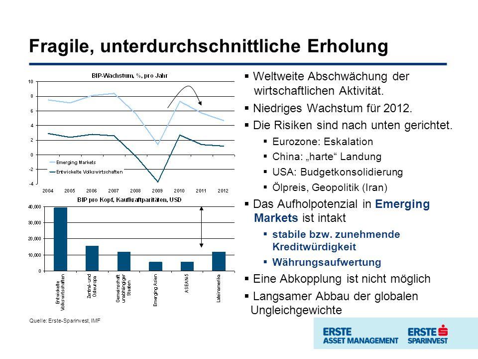 Fragile, unterdurchschnittliche Erholung Weltweite Abschwächung der wirtschaftlichen Aktivität.