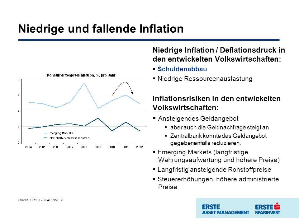 Niedrige und fallende Inflation Niedrige Inflation / Deflationsdruck in den entwickelten Volkswirtschaften: Schuldenabbau Niedrige Ressourcenauslastung Inflationsrisiken in den entwickelten Volkswirtschaften: Ansteigendes Geldangebot aber auch die Geldnachfrage steigt an Zentralbank könnte das Geldangebot gegebenenfalls reduzieren.