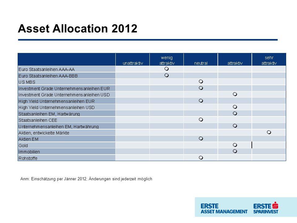 Asset Allocation 2012 Anm: Einschätzung per Jänner 2012; Änderungen sind jederzeit möglich