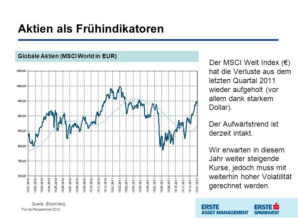 Aktien als Frühindikatoren Globale Aktien (MSCI World in EUR) Quelle: Bloomberg Der MSCI Welt Index () hat die Verluste aus dem letzten Quartal 2011 wieder aufgeholt (vor allem dank starkem Dollar).