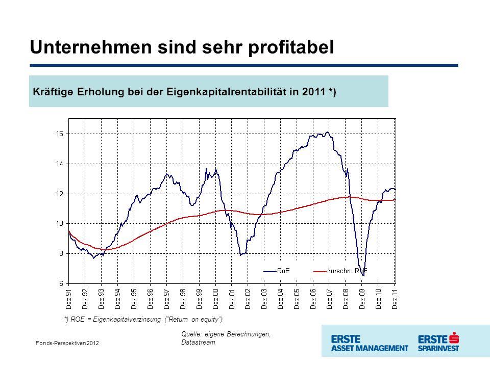 Unternehmen sind sehr profitabel Quelle: ERSTE-SPARINVEST, eigene Berechnungen, Stand Ultimo 2010 *) ROE = Eigenkapitalverzinsung (Return on equity) Quelle: eigene Berechnungen, Datastream Fonds-Perspektiven 2012 Kräftige Erholung bei der Eigenkapitalrentabilität in 2011 *)