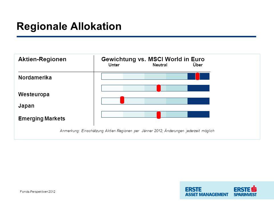 Regionale Allokation Aktien-Regionen Gewichtung vs.