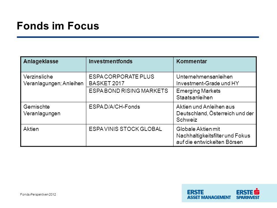 Fonds im Focus AnlageklasseInvestmentfondsKommentar Verzinsliche Veranlagungen; Anleihen ESPA CORPORATE PLUS BASKET 2017 ESPA BOND RISING MARKETS Unternehmensanleihen Investment-Grade und HY Emerging Markets Staatsanleihen Gemischte Veranlagungen ESPA D/A/CH-FondsAktien und Anleihen aus Deutschland, Österreich und der Schweiz AktienESPA VINIS STOCK GLOBALGlobale Aktien mit Nachhaltigkeitsfilter und Fokus auf die entwickelten Börsen Fonds-Perspektiven 2012