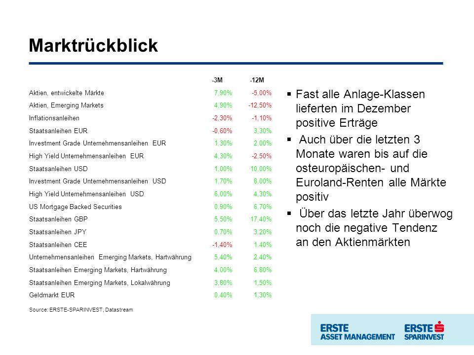 Marktrückblick Fast alle Anlage-Klassen lieferten im Dezember positive Erträge Auch über die letzten 3 Monate waren bis auf die osteuropäischen- und Euroland-Renten alle Märkte positiv Über das letzte Jahr überwog noch die negative Tendenz an den Aktienmärkten Source: ERSTE-SPARINVEST, Datastream -3M-12M -3M-12M Aktien, entwickelte Märkte7,90%-5,00% Aktien, Emerging Markets4,90%-12,50% Inflationsanleihen-2,30%-1,10% Staatsanleihen EUR-0,60%3,30% Investment Grade Unternehmensanleihen EUR1,30%2,00% High Yield Unternehmensanleihen EUR4,30%-2,50% Staatsanleihen USD1,00%10,00% Investment Grade Unternehmensanleihen USD1,70%8,00% High Yield Unternehmensanleihen USD6,00%4,30% US Mortgage Backed Securities0,90%6,70% Staatsanleihen GBP5,50%17,40% Staatsanleihen JPY0,70%3,20% Staatsanleihen CEE-1,40%1,40% Unternehmensanleihen Emerging Markets, Hartwährung5,40%2,40% Staatsanleihen Emerging Markets, Hartwährung4,00%6,80% Staatsanleihen Emerging Markets, Lokalwährung3,80%1,50% Geldmarkt EUR0,40%1,30%