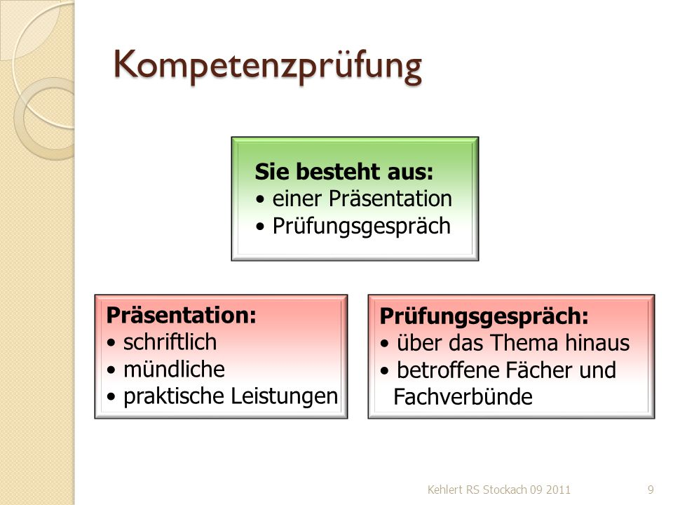 Kompetenzprüfung Kehlert RS Stockach 09 20119 Sie besteht aus: einer Präsentation Prüfungsgespräch Präsentation: schriftlich mündliche praktische Leis