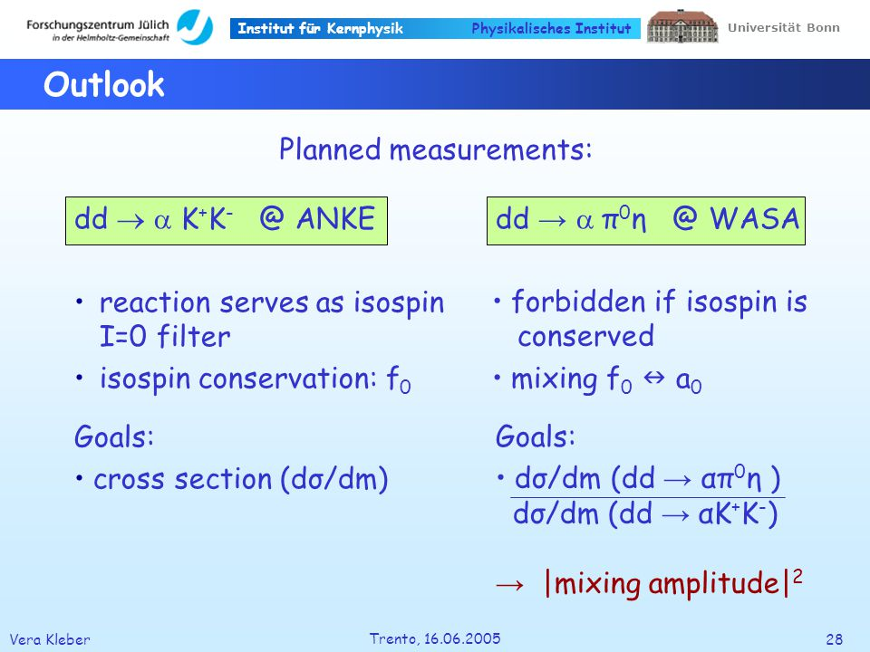 Institut für Kernphysik Vera Kleber28 Trento, 16.06.2005 Universität Bonn Physikalisches Institut Outlook dd K + K - @ ANKE reaction serves as isospin I=0 filter isospin conservation: f 0 dd π 0 η @ WASA Planned measurements: forbidden if isospin is conserved mixing f 0 a 0 Goals: dσ/dm (dd απ 0 η ) dσ/dm (dd αK + K - ) |mixing amplitude| 2 Goals: cross section (dσ/dm)