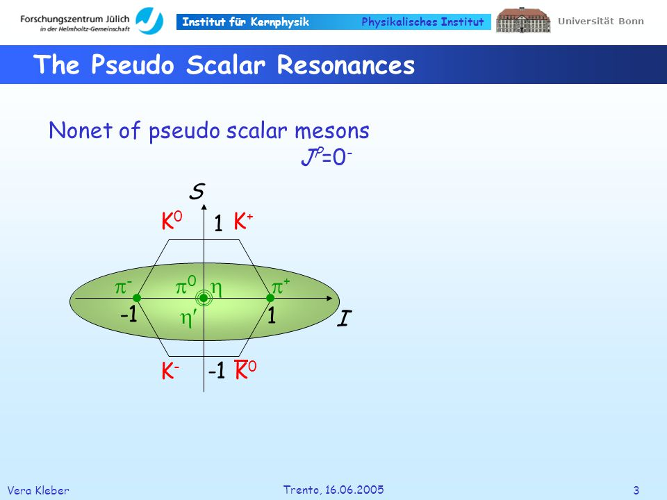 Institut für Kernphysik Vera Kleber4 Trento, 16.06.2005 Universität Bonn Physikalisches Institut S I 1 1 The Light Scalar Resonances f 0 (500) ( ) (800) f 0 (980) a 0 (980) f 0 (1370) K 0 *(1430) a 0 (1450) f 0 (1500) f 0 (1710) Possible candidatesNonet of light scalar mesons J P =0 + K 0 +* (?) K 0 -* (?) K 0 * (?) a 0 - (?) a 0 0 (?) f 0 (?) a 0 + (?) f 0 (?) PDG, S.