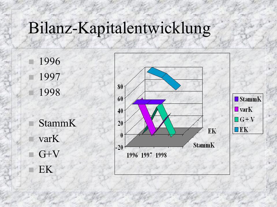 Bilanz-Forderungen n 1996 n 1997 n 1998