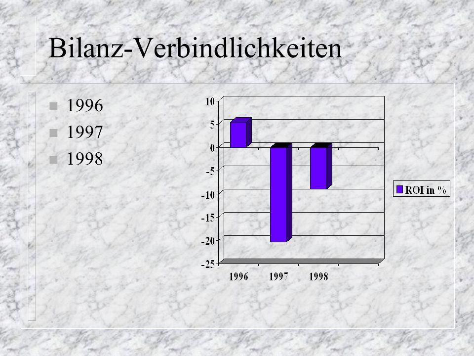 Bilanz-Kapitalentwicklung n 1996 n 1997 n 1998 n StammK n varK n G+V n EK