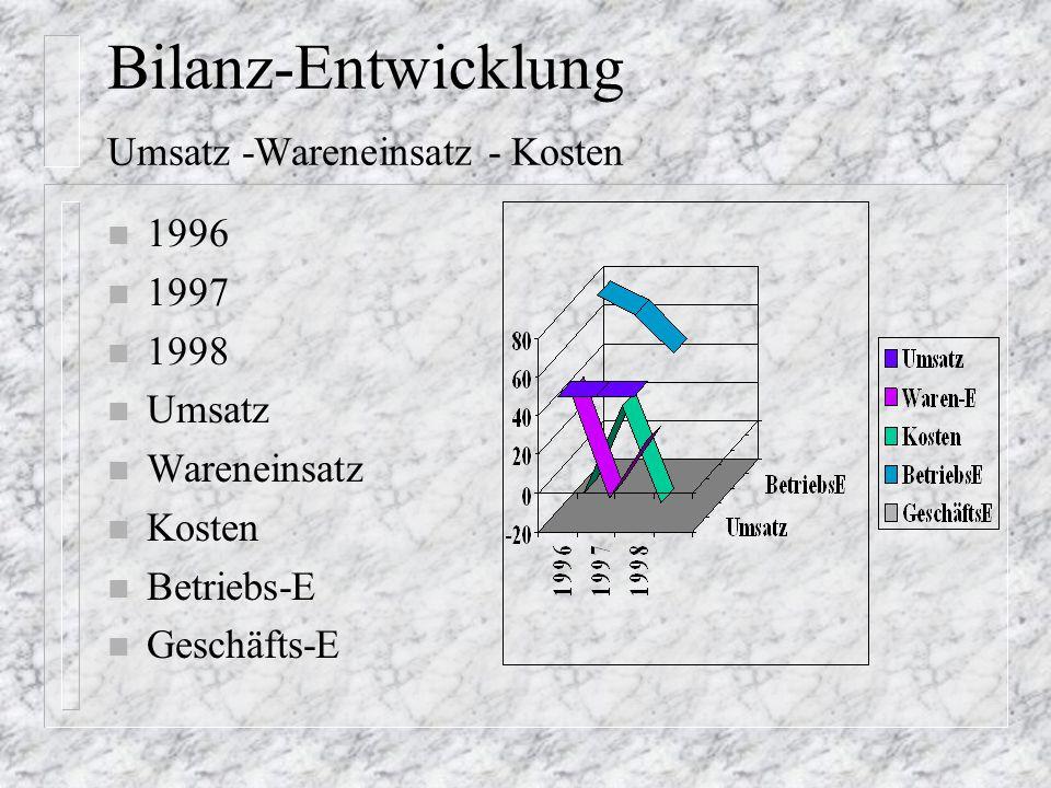 Bilanz Ergebnisse n 1996 n 1997 n 1998 n Betriebs- n AfA n Cash-flow n neutr+a.o. n Geschäfts-
