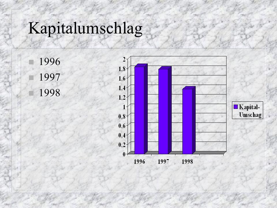 Bilanz-Entwicklung Umsatz -Wareneinsatz - Kosten n 1996 n 1997 n 1998 n Umsatz n Wareneinsatz n Kosten n Betriebs-E n Geschäfts-E