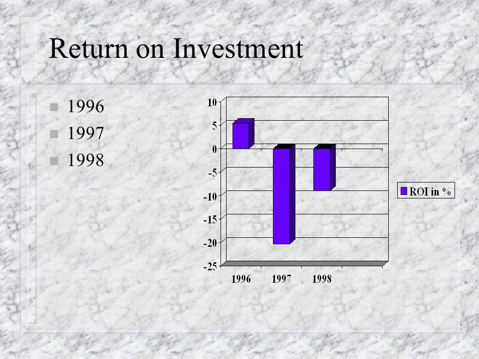 Kapitalumschlag n 1996 n 1997 n 1998