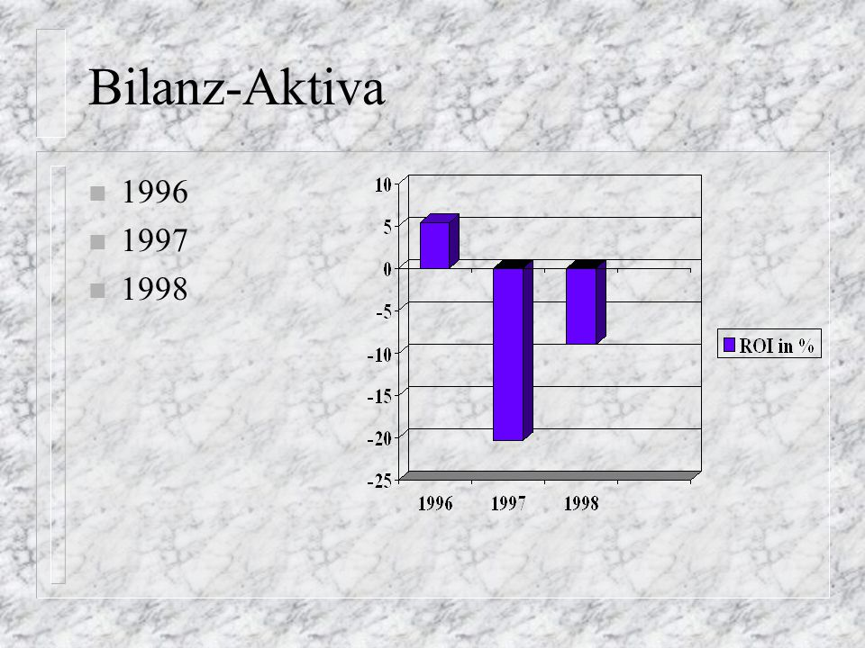 Bilanz-Aktiva n 1996 n 1997 n 1998