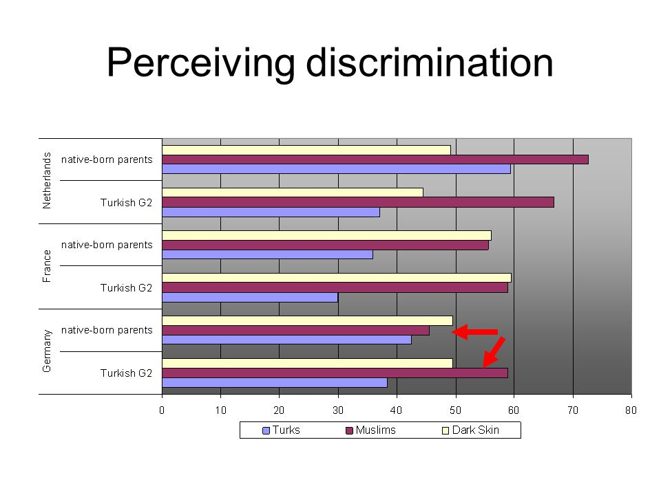 Perceiving discrimination