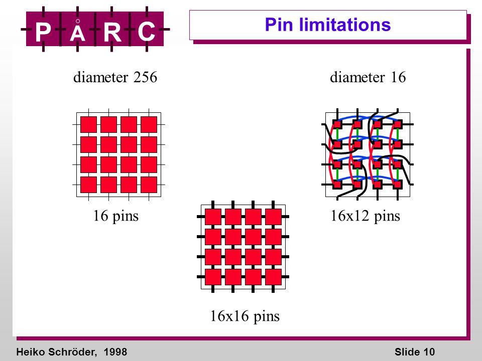Heiko Schröder, 1998Slide 10 P A R C Pin limitations 16x16 pins diameter 256 16 pins diameter 16 16x12 pins