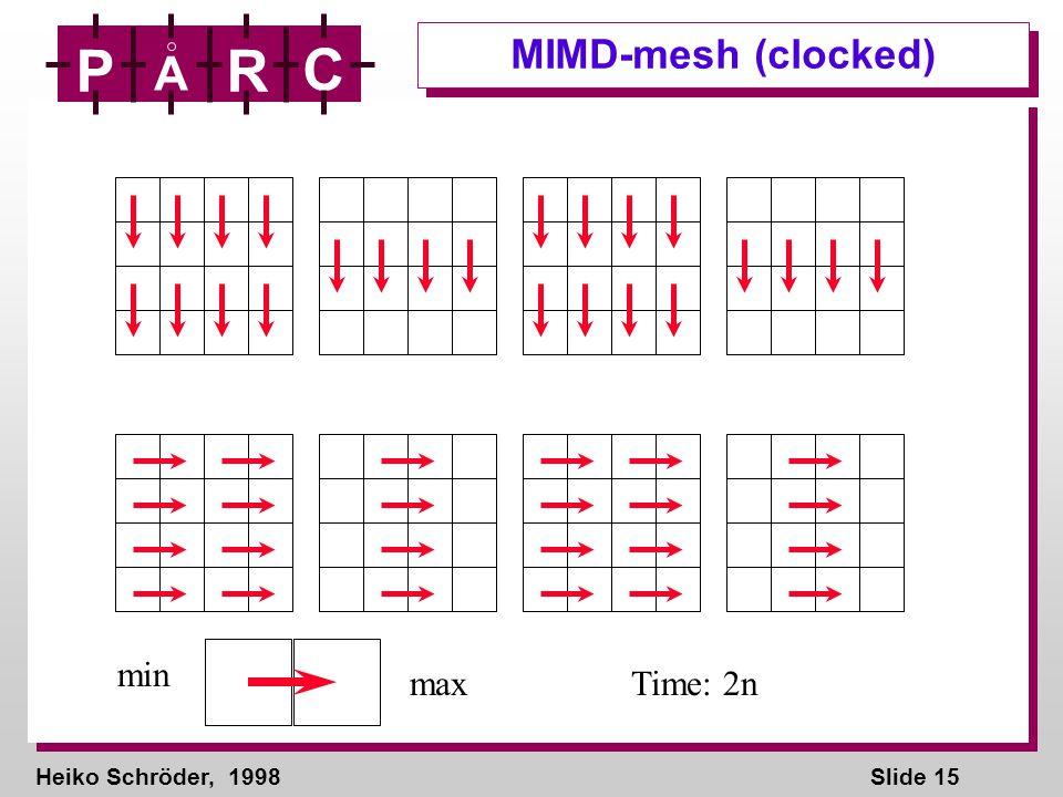 Heiko Schröder, 1998Slide 15 P A R C MIMD-mesh (clocked) min maxTime: 2n