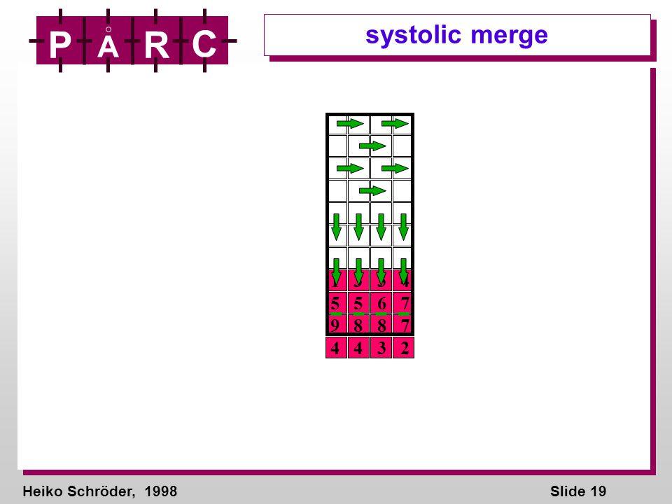 Heiko Schröder, 1998Slide 19 P A R C systolic merge 1 3 3 4 5 5 6 7 9 8 8 7 4 4 3 2
