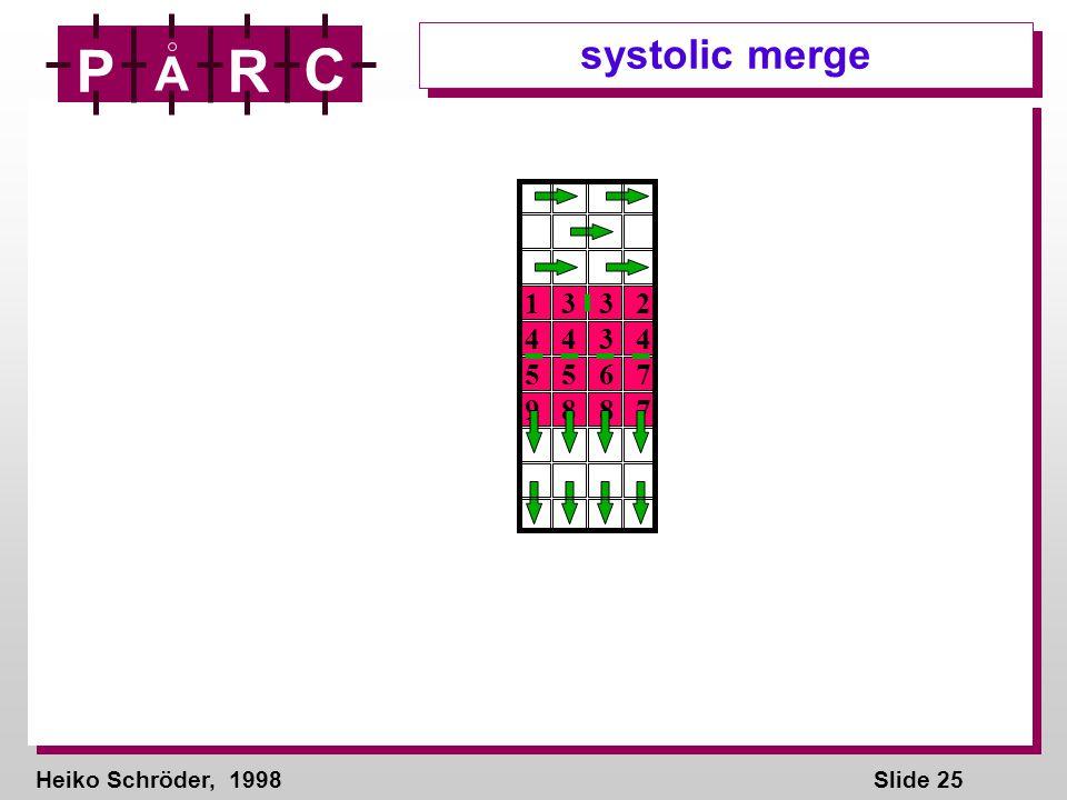 Heiko Schröder, 1998Slide 25 P A R C systolic merge 1 3 3 2 4 4 3 4 5 5 6 7 9 8 8 7