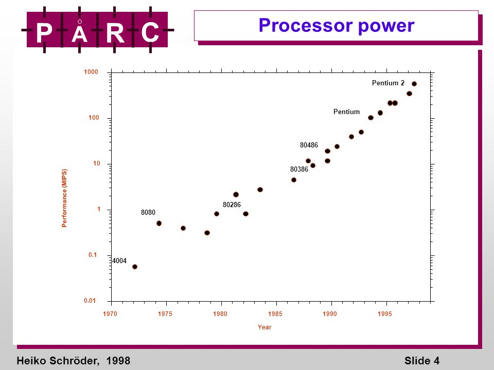 Heiko Schröder, 1998Slide 4 P A R C 0.01 0.1 1 10 100 1000 197019751980198519901995 Performance (MIPS) Year 4004 8080 80286 80386 Pentium 2 Pentium 80