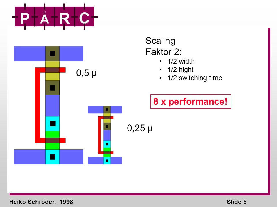 Heiko Schröder, 1998Slide 6 P A R C CMOS transistors 19601970198019902000201020202030 0,01 0,1 1 10 Size of minimal transistor ca.