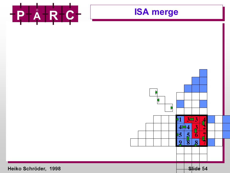 Heiko Schröder, 1998Slide 54 P A R C ISA merge 1 3 3 4 4 4 3 2 5 5 6 7 9 8 8 7