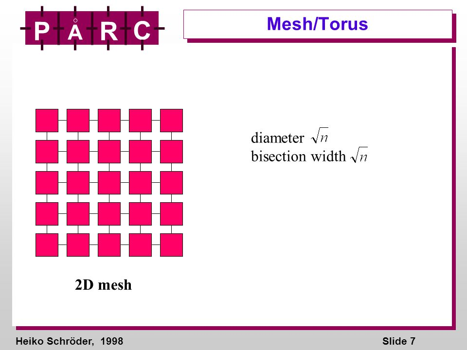 Heiko Schröder, 1998Slide 28 P A R C 1 3 2 3 4 3 4 4 5 5 6 7 9 8 8 7 systolic merge
