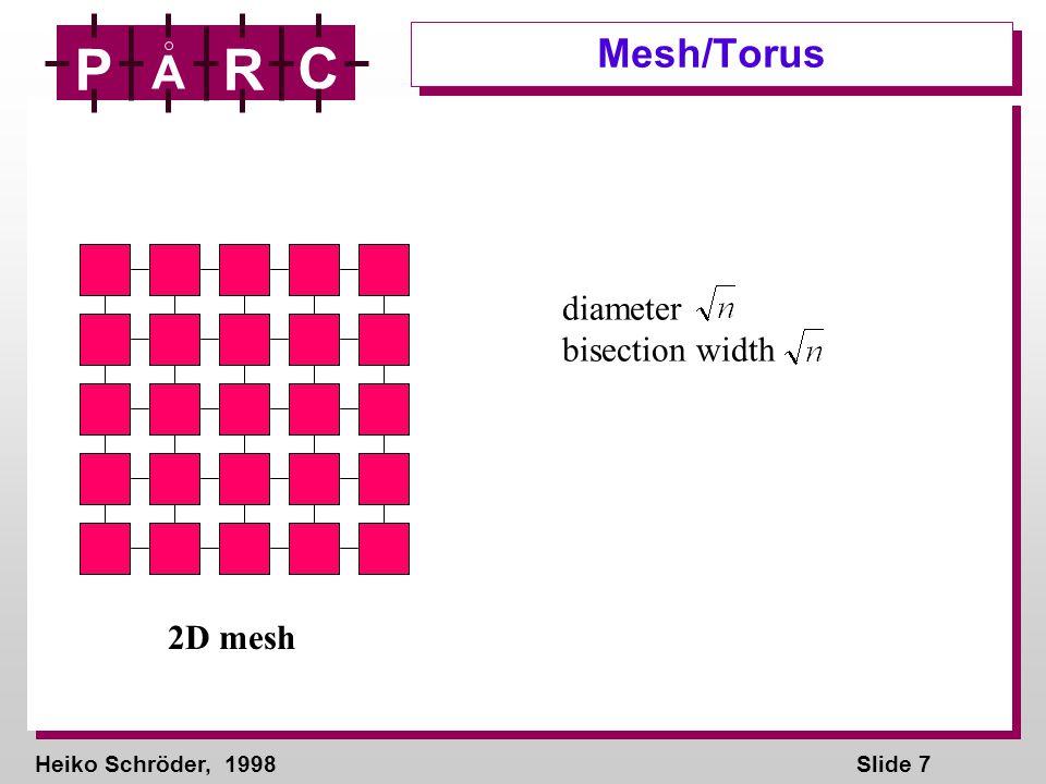 Heiko Schröder, 1998Slide 98 P A R C Bisection-width / Diameter Diameter log n bisection width n diameter bisection width SA ISA PIPS Diameter 1 bisection width RM Diameter 1 bisection width n OH