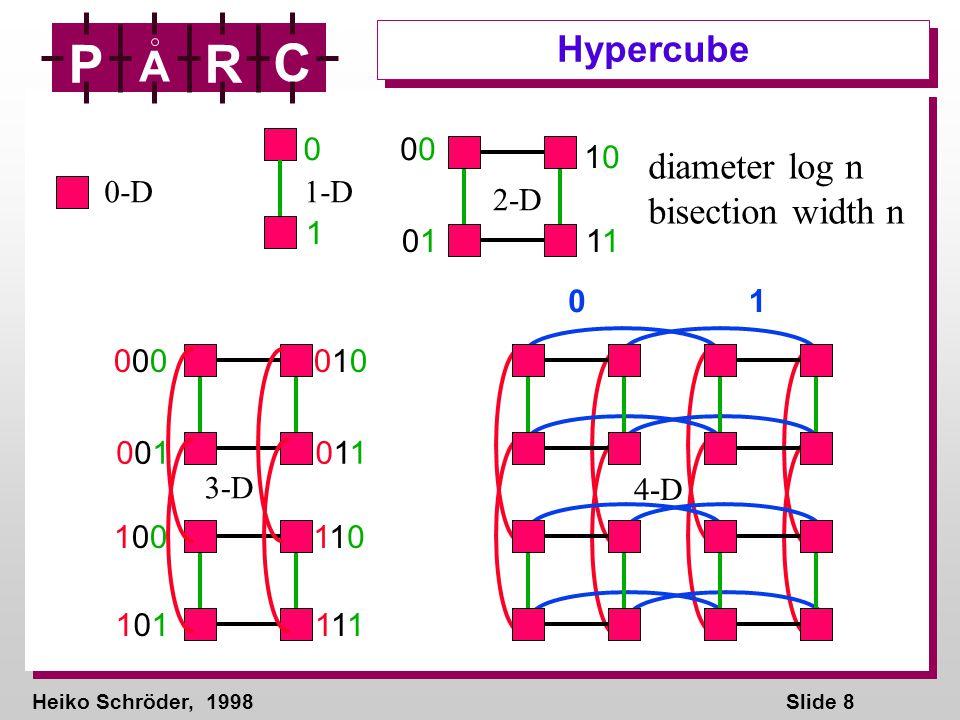Heiko Schröder, 1998Slide 8 P A R C Hypercube 0-D 0 1 1-D 0 0101 10101 2-D 000000010010 001001011011 100100110110 101101111111 3-D 01 4-D diameter log n bisection width n