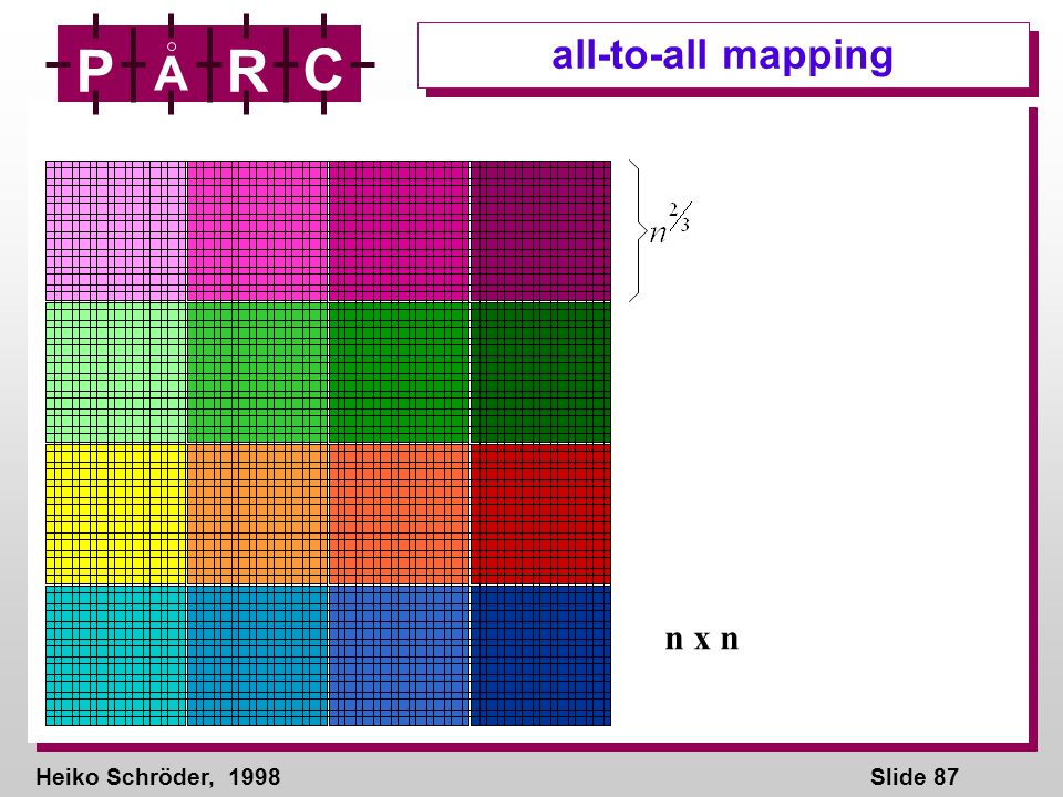 Heiko Schröder, 1998Slide 87 P A R C all-to-all mapping n x n