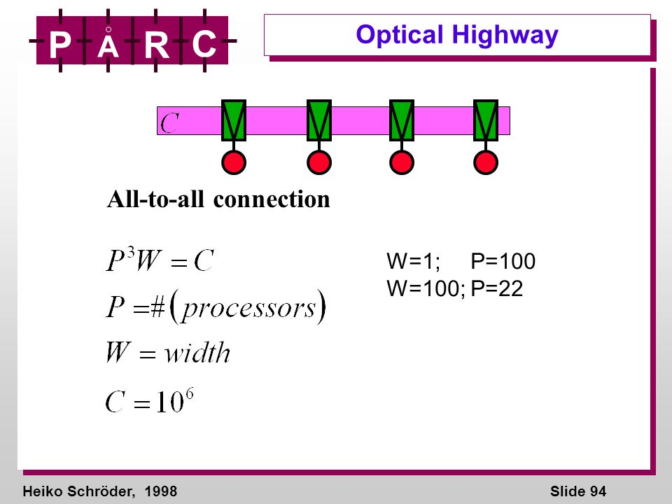 Heiko Schröder, 1998Slide 94 P A R C Optical Highway W=1; P=100 W=100; P=22 All-to-all connection
