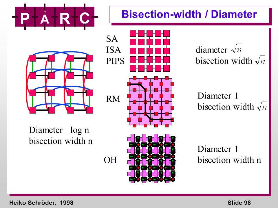 Heiko Schröder, 1998Slide 98 P A R C Bisection-width / Diameter Diameter log n bisection width n diameter bisection width SA ISA PIPS Diameter 1 bisec