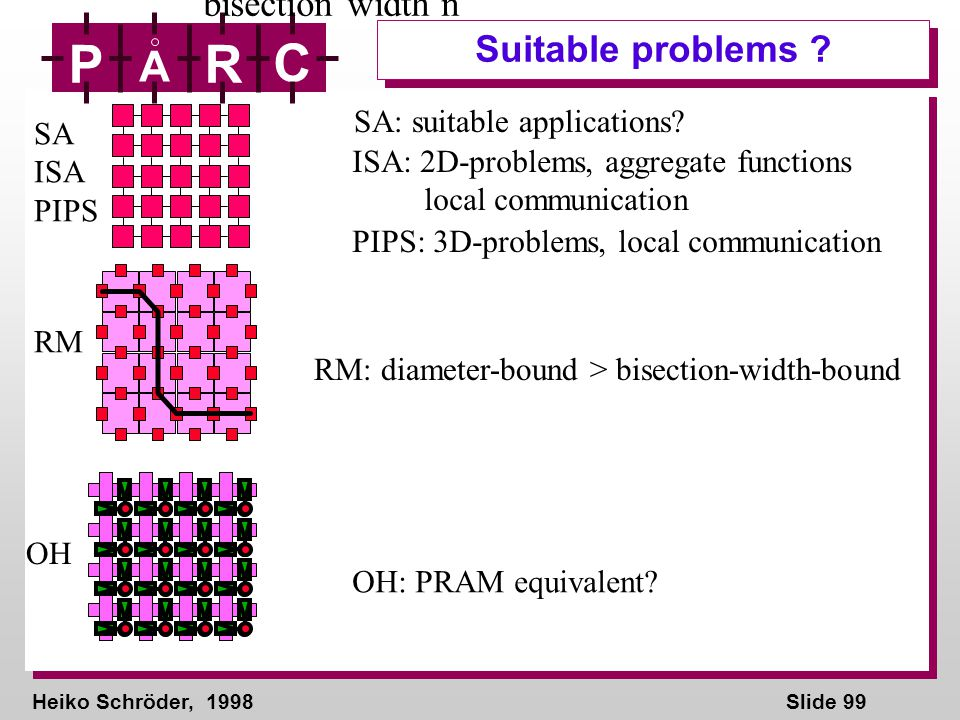 Heiko Schröder, 1998Slide 99 P A R C Suitable problems ? diameter log n bisection width n SA: suitable applications? ISA: 2D-problems, aggregate funct