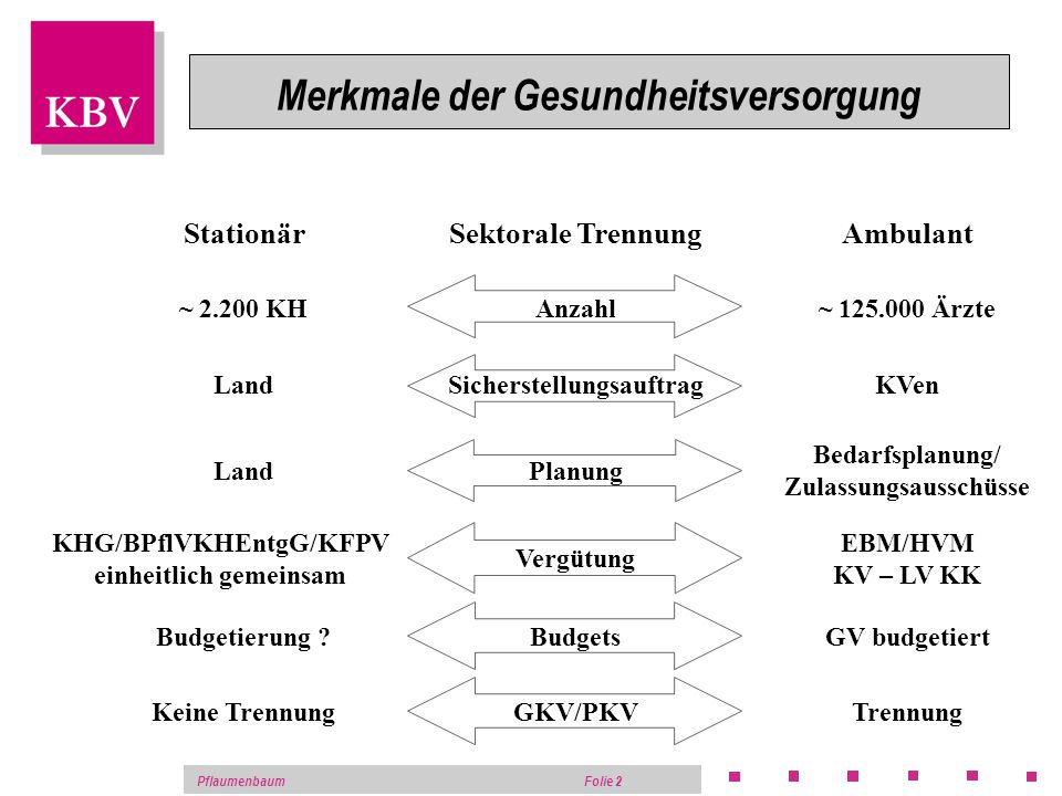 Pflaumenbaum Folie 1 Auswirkungen von DRGs und GKV- Modernisierungsgesetz auf den niedergelassenen Chirugen Jochen Pflaumenbaum Kassenärztliche Bundes