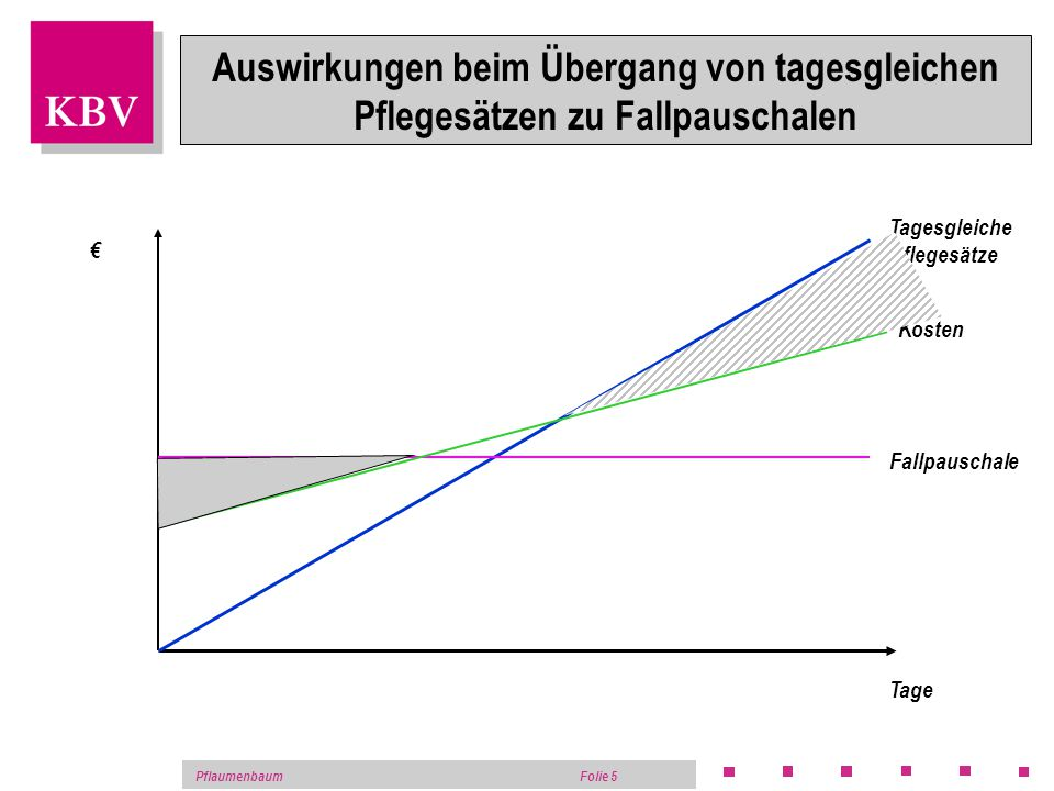 PflaumenbaumFolie 4 Umsatz Produkt- lebens- Zyklus Negativer Deckungsbeitrag aber Versorgungsauftrag Medizinische Forschung Spezialisierung (positiver