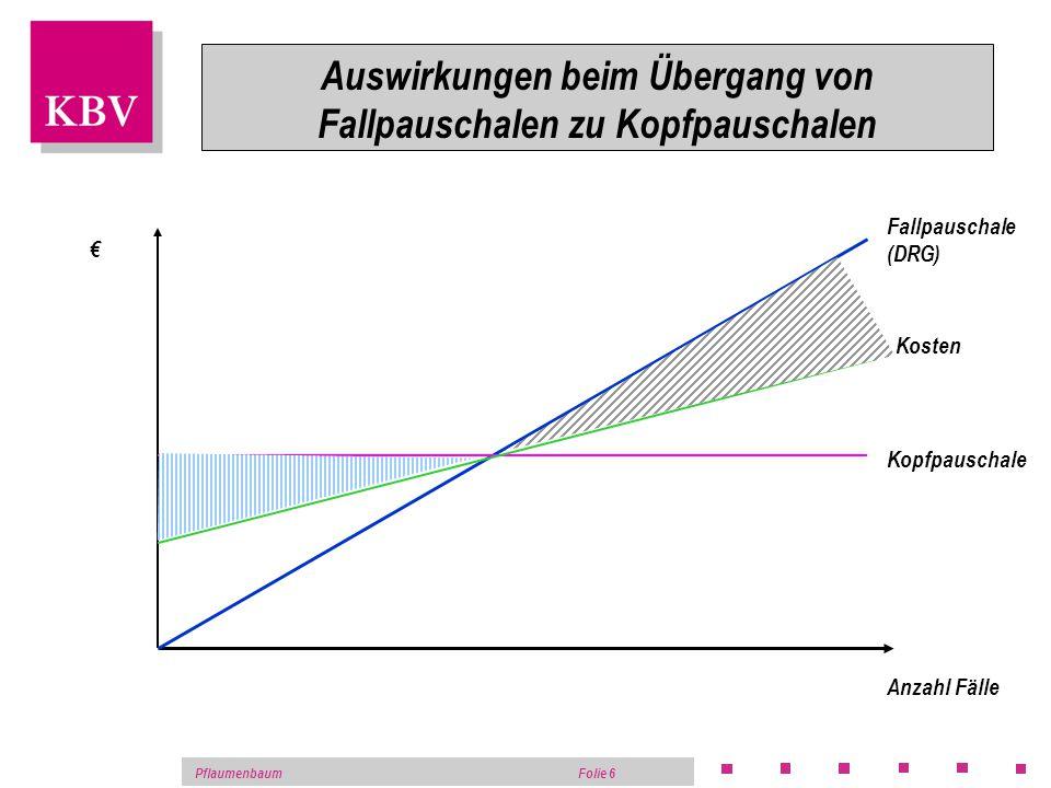 PflaumenbaumFolie 5 Auswirkungen beim Übergang von tagesgleichen Pflegesätzen zu Fallpauschalen Tage Fallpauschale Kosten Tagesgleiche Pflegesätze