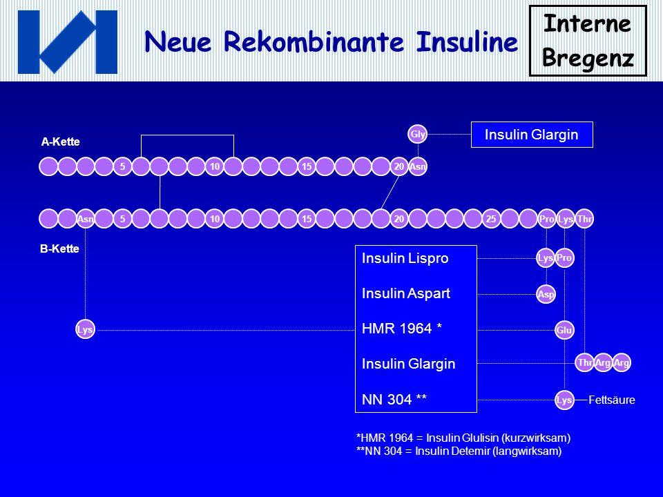 Interne Bregenz Neue Rekombinante Insuline *HMR 1964 = Insulin Glulisin (kurzwirksam) **NN 304 = Insulin Detemir (langwirksam) Gly Arg Insulin Glargin