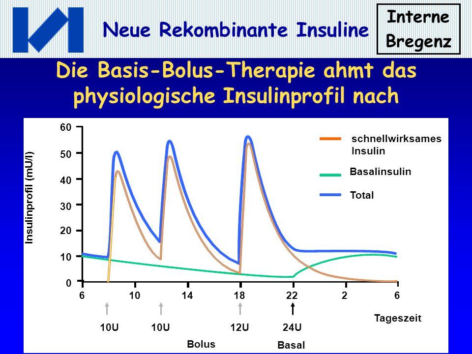 Interne Bregenz Neue Rekombinante Insuline Insulinanaloga in der Insulinpumpe Wie bei der Basis-Bolus-Therapie – Imitation der physiologischen Insulinfreisetzung mittels Basalrate und Bolus Pumpeninsuline: Kurzwirksame Humaninsuline oder kurzwirksame Insulinanaloga Keine Verzögerungsinsuline